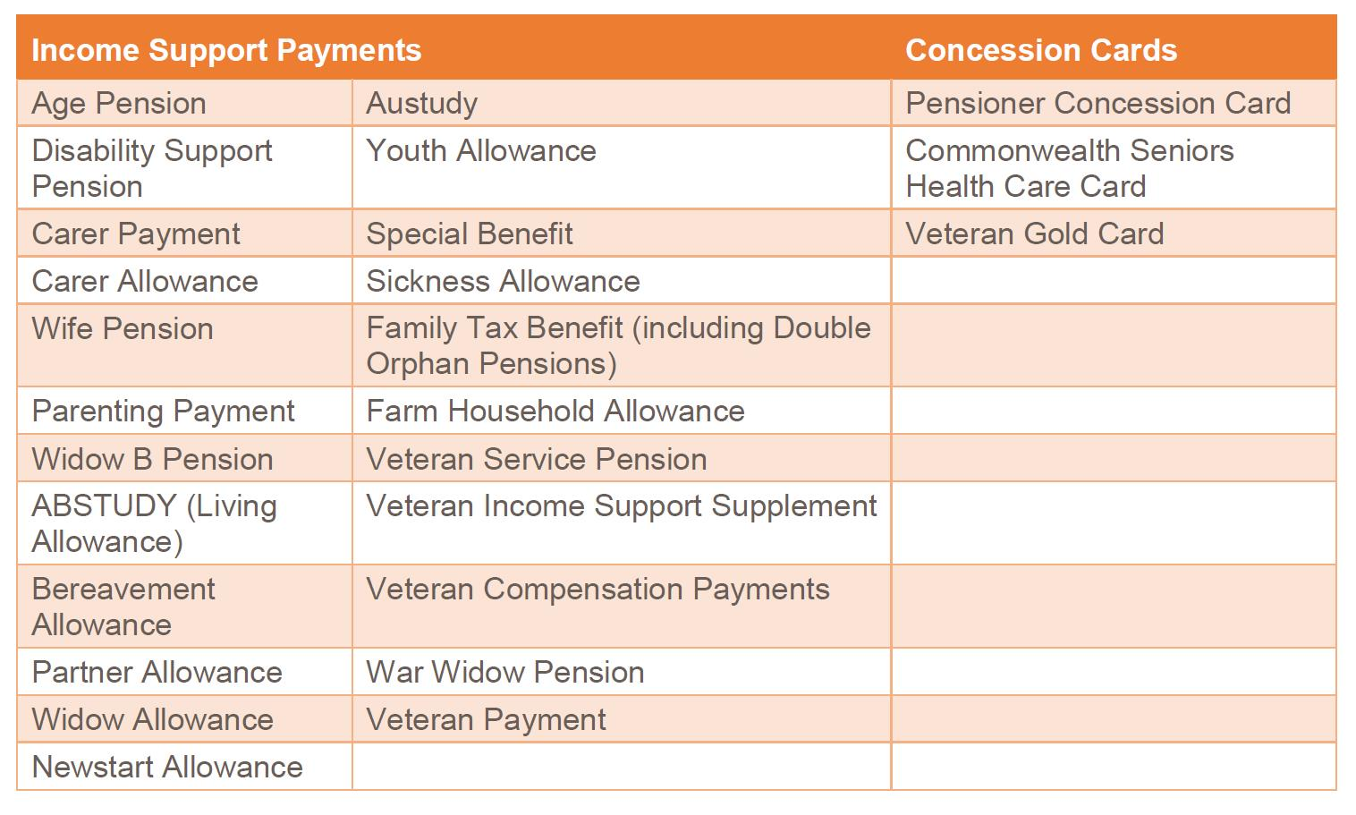 Income Support Payments