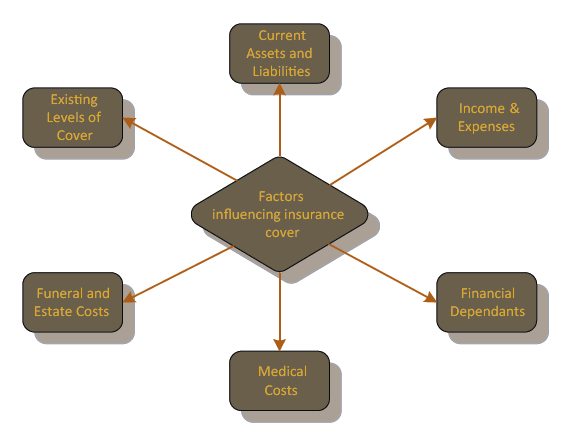 Factors Affecting Life Insurance Cover